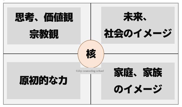 各位置の分析の心理学的な観点の説明図